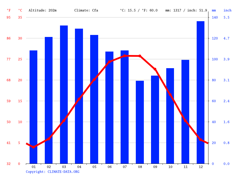 Climate graph // Weather by Month, Mount Pleasant