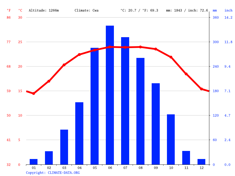 Climate graph // Weather by Month, Tamenglong