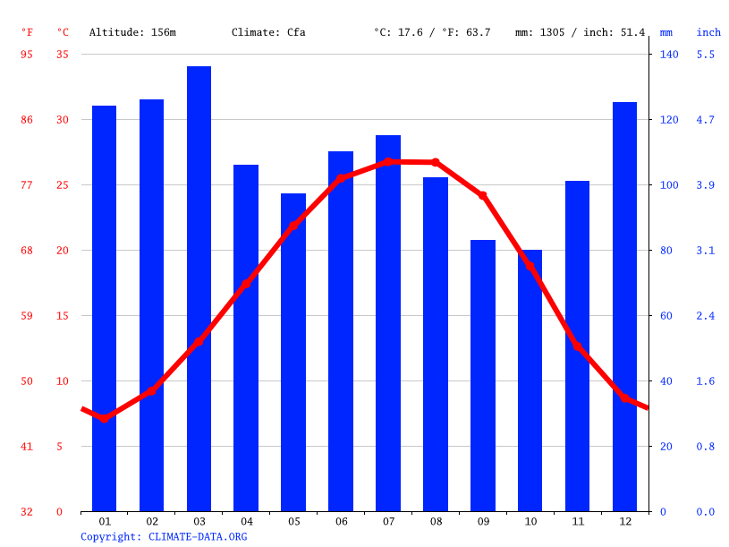 Climate graph // Weather by Month, Calera