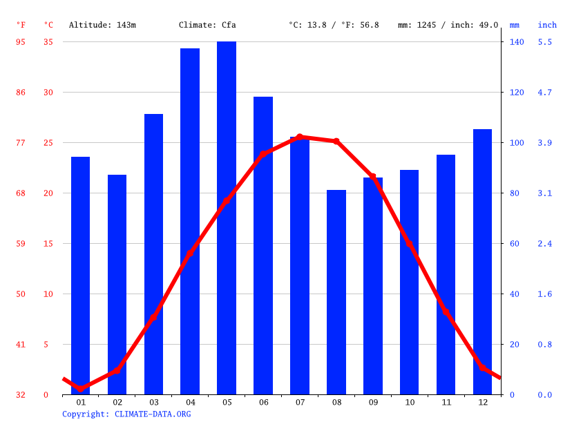 Climate graph // Weather by Month, Jasper