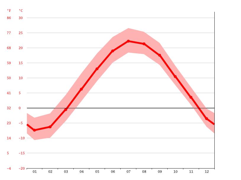 average temperature, Kiel