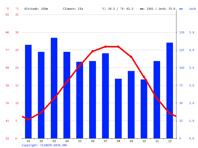 Climate graph // Weather by Month, Guntersville
