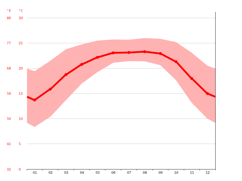 Temperature graph, Pynursla