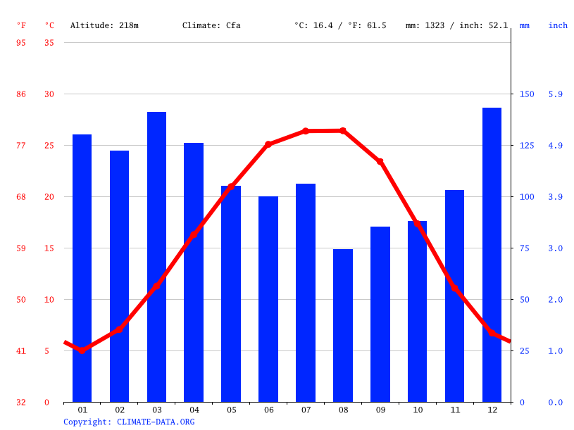 Climate graph // Weather by Month, Athens