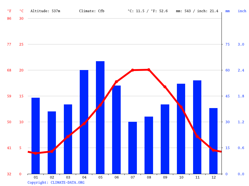Climate graph // Weather by Month, Arnedo