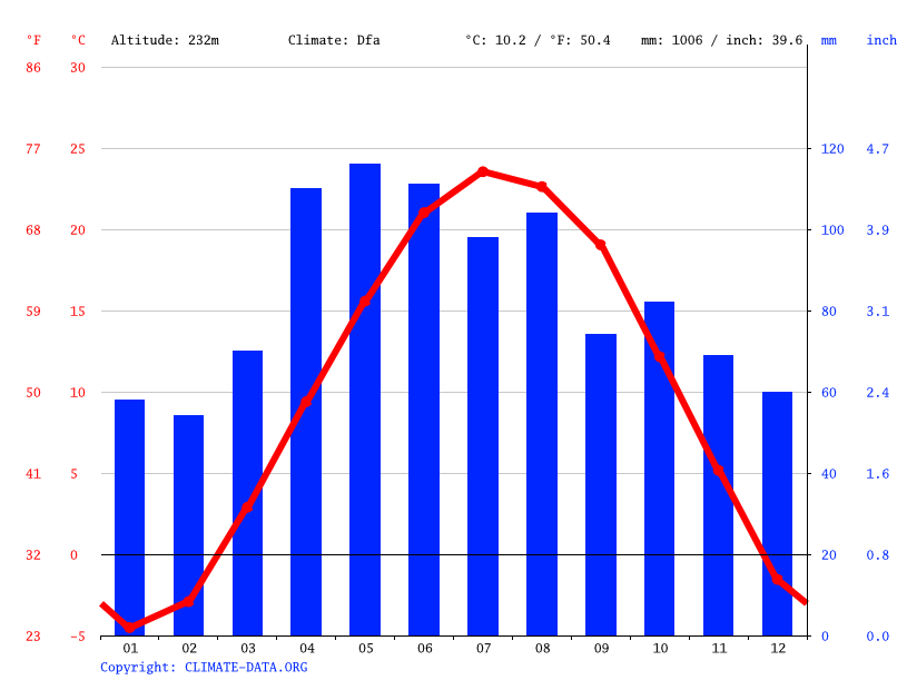 Climate graph // Weather by Month, Westmont
