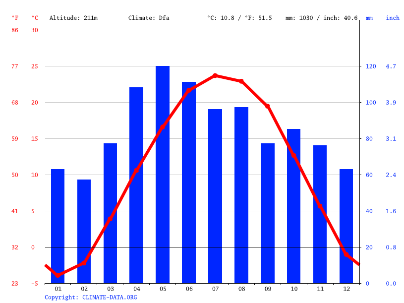 Climate graph // Weather by Month, Bourbonnais