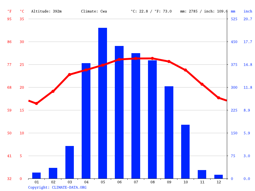 Climate graph // Weather by Month, Bangsi