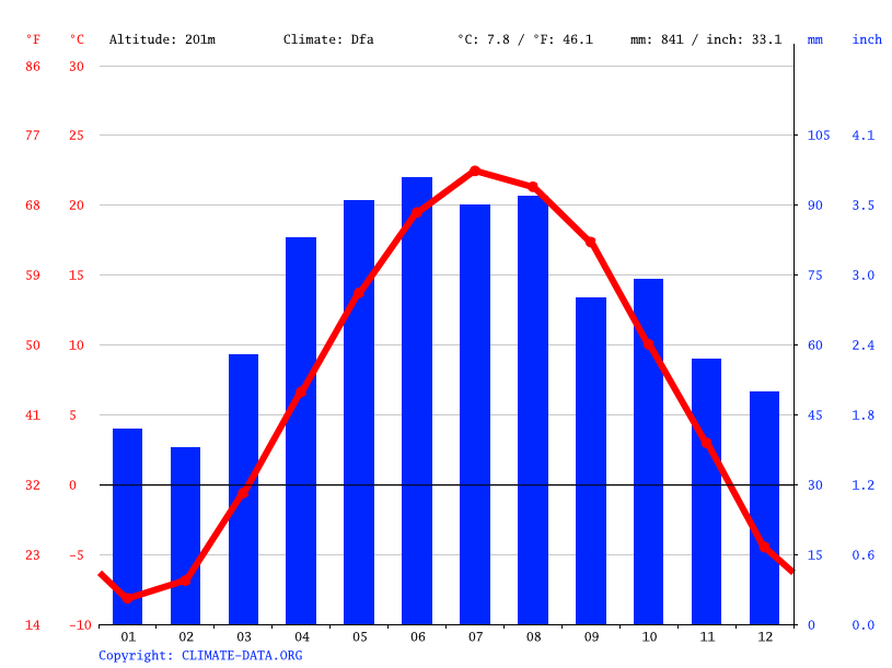Climate graph // Weather by Month, Kaukauna