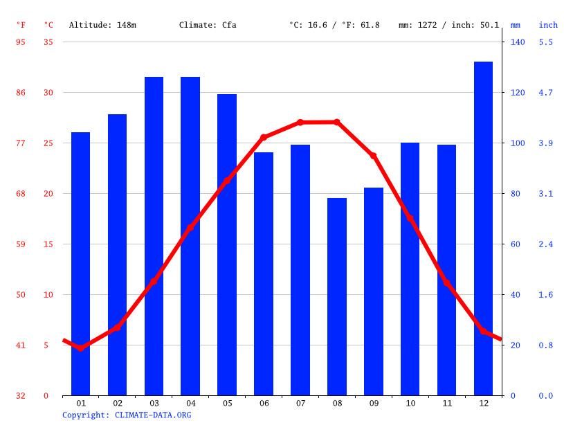 Climate graph // Weather by Month, Whiteville
