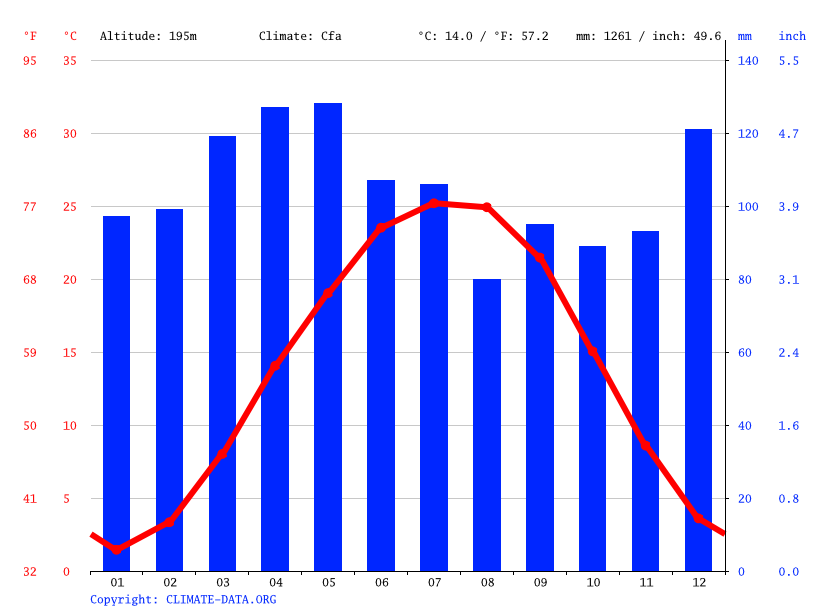 Climate graph // Weather by Month, Bardstown