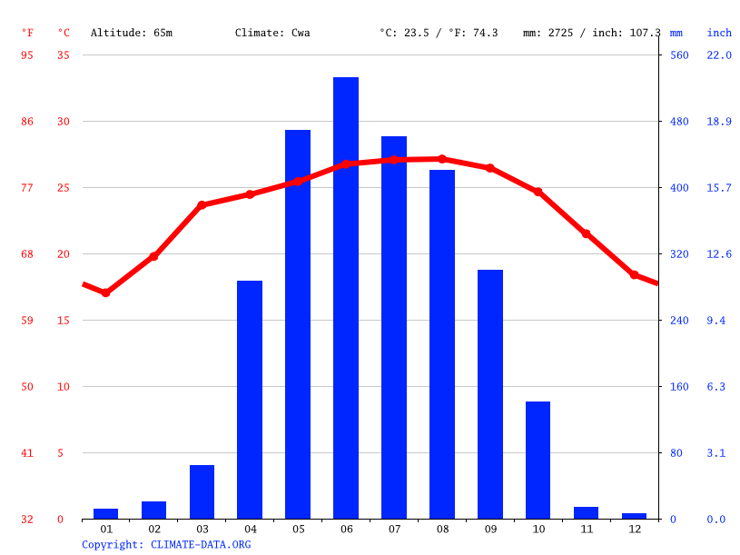 Climate graph // Weather by Month, Bajengdoba