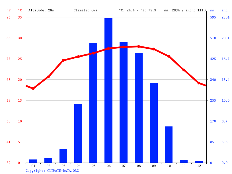 Climate graph // Weather by Month, Phulbari