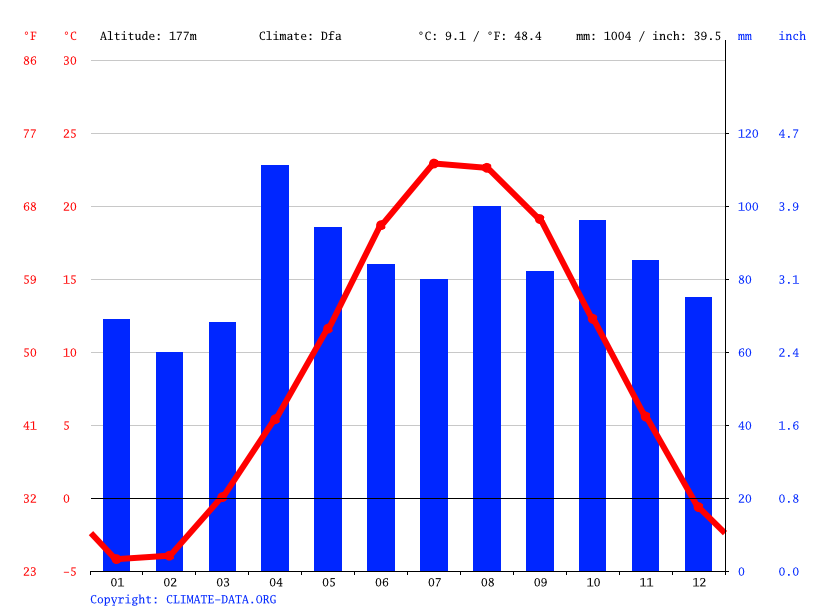 Climate graph // Weather by Month, Racine
