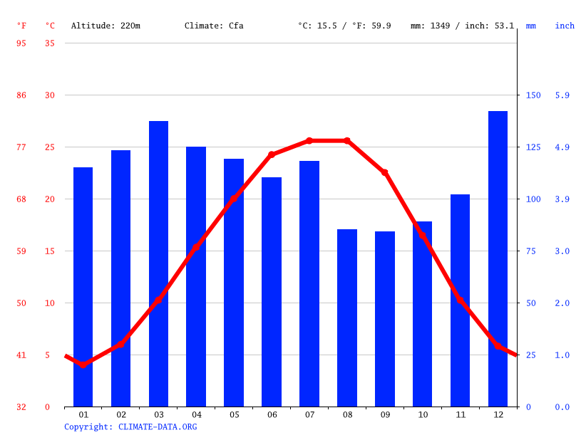 Climate graph // Weather by Month, Lewisburg