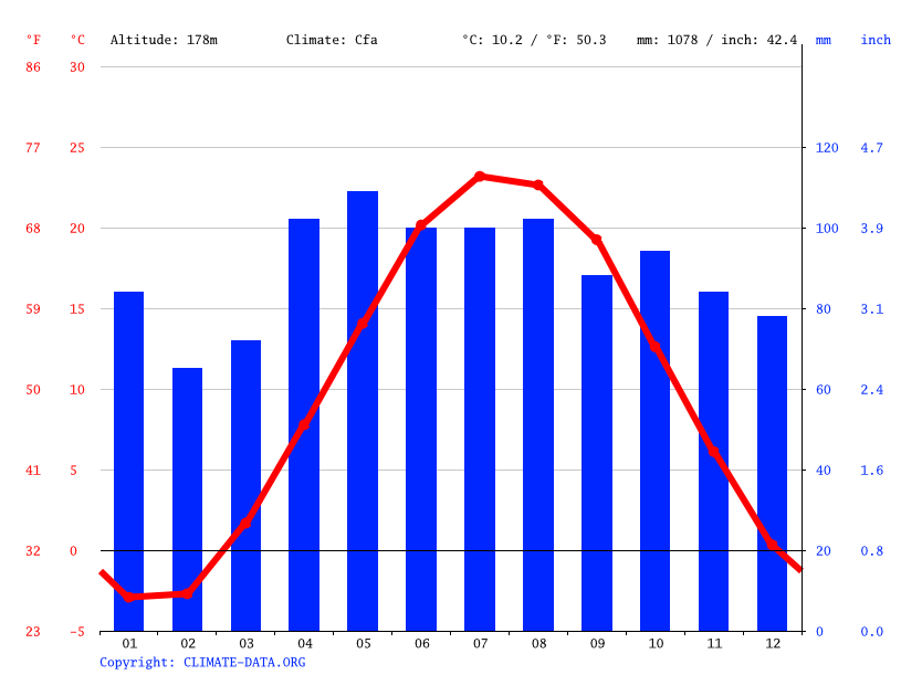 Climate graph // Weather by Month, Benton Harbor