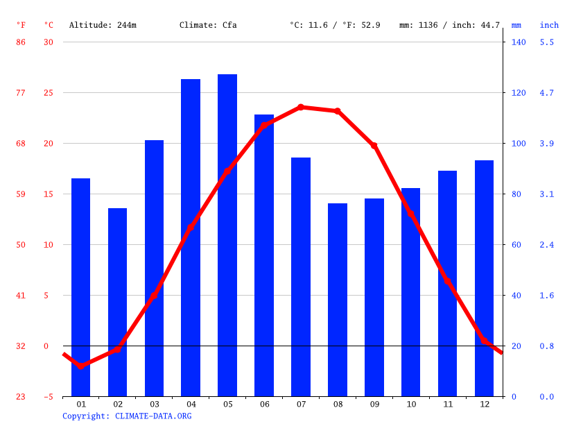 Climate graph // Weather by Month, Connersville