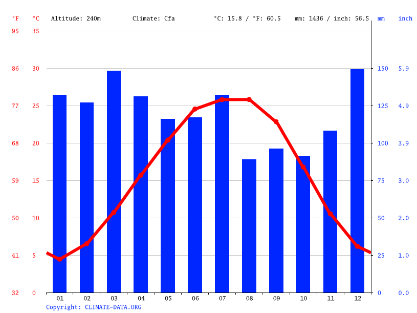 Climate graph // Weather by Month, Hazel Green