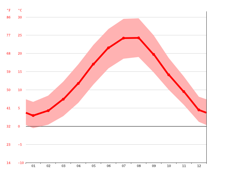 Temperature graph, Kırklareli