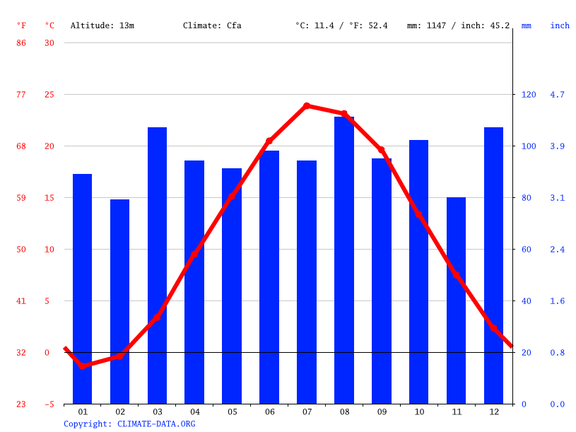 Climate graph // Weather by Month, Stamford