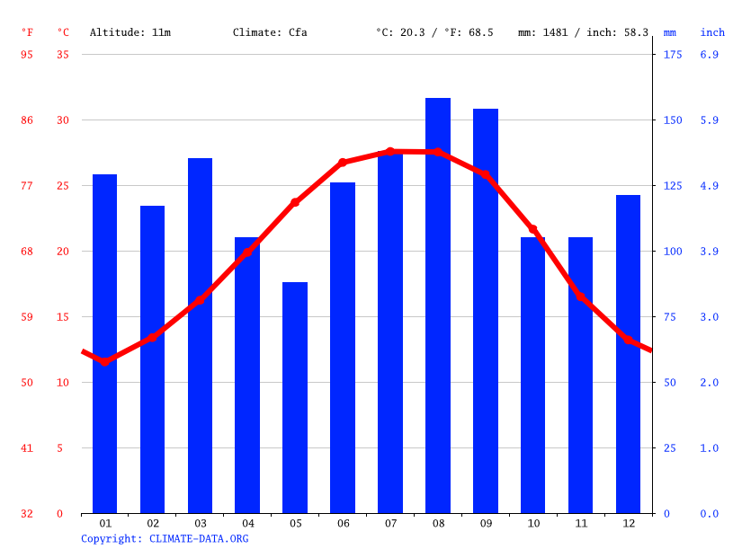 Climate graph // Weather by Month, Dauphin Island