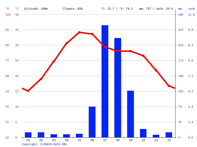 Climate graph // Weather by Month, Jora