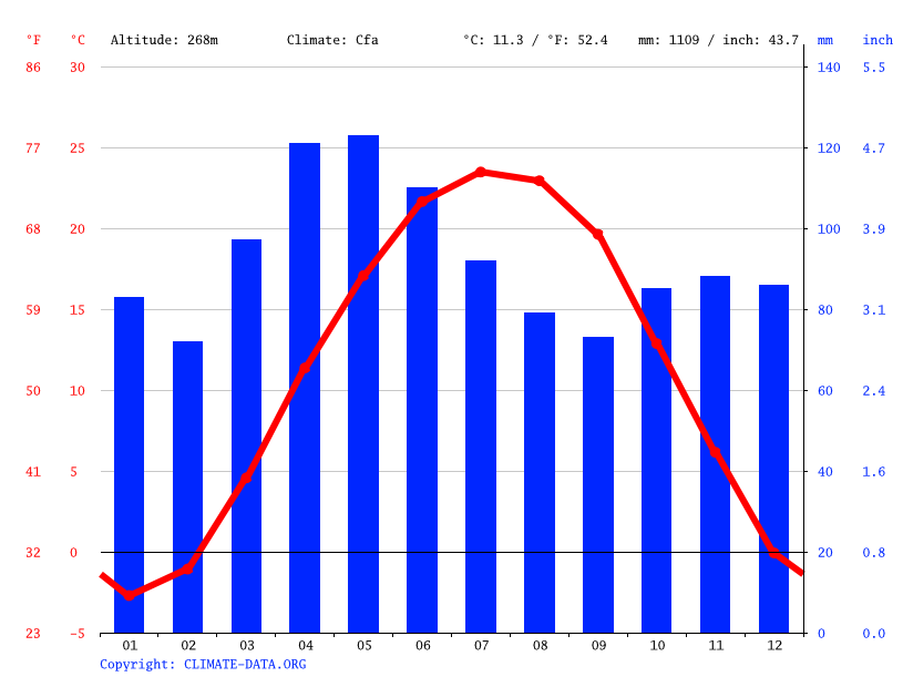 Climate graph // Weather by Month, Anderson