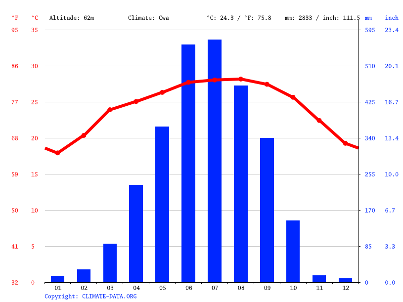 Climate graph // Weather by Month, Mangaldoi