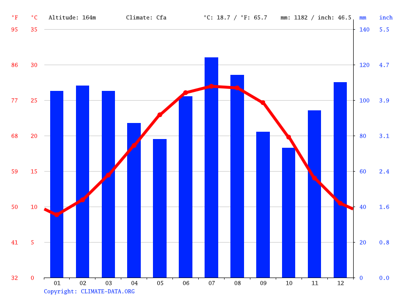 Climate graph // Weather by Month, Troy