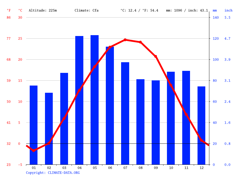 Climate graph // Weather by Month, Mattoon