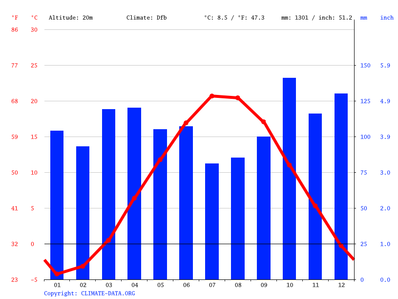 Climate graph // Weather by Month, Portland