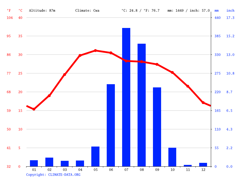 Climate graph // Weather by Month, Captainganj