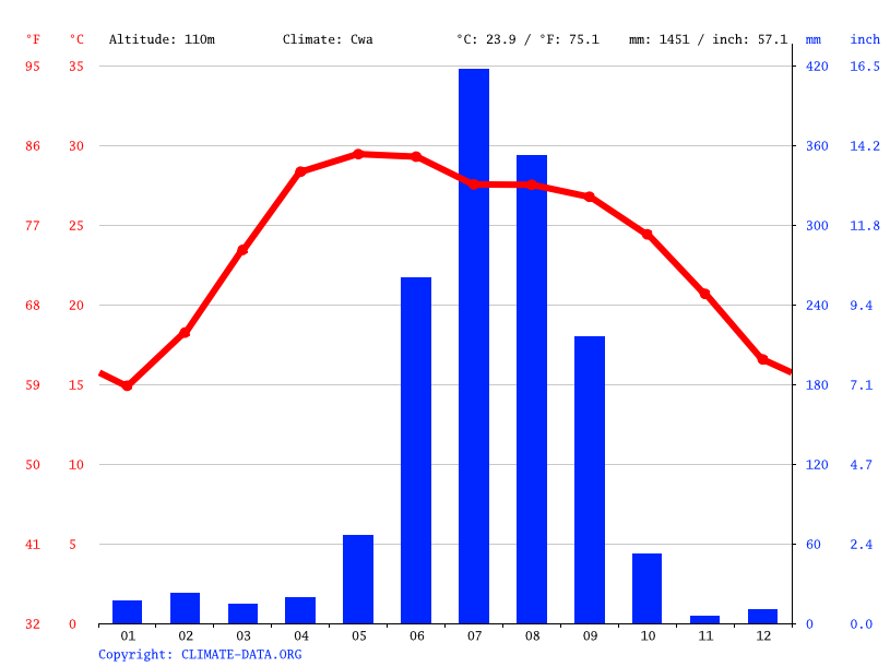 Climate graph // Weather by Month, Gardi