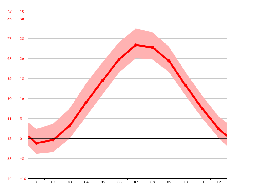 Temperature graph, Bridgeport