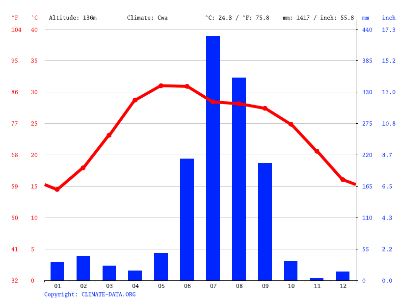 Climate graph // Weather by Month, Abhepur