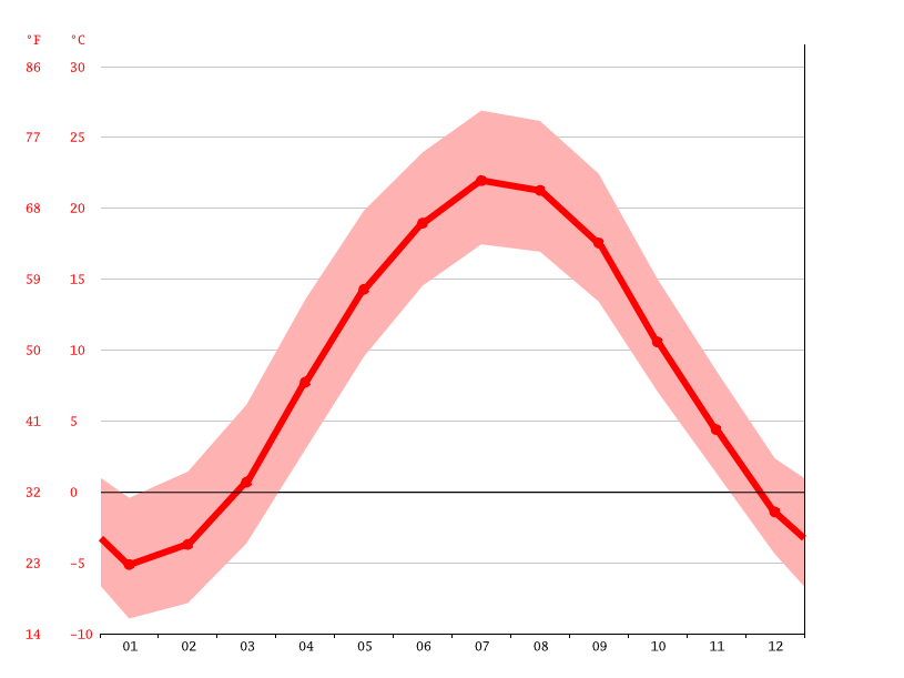 Temperature graph, Mechanicville