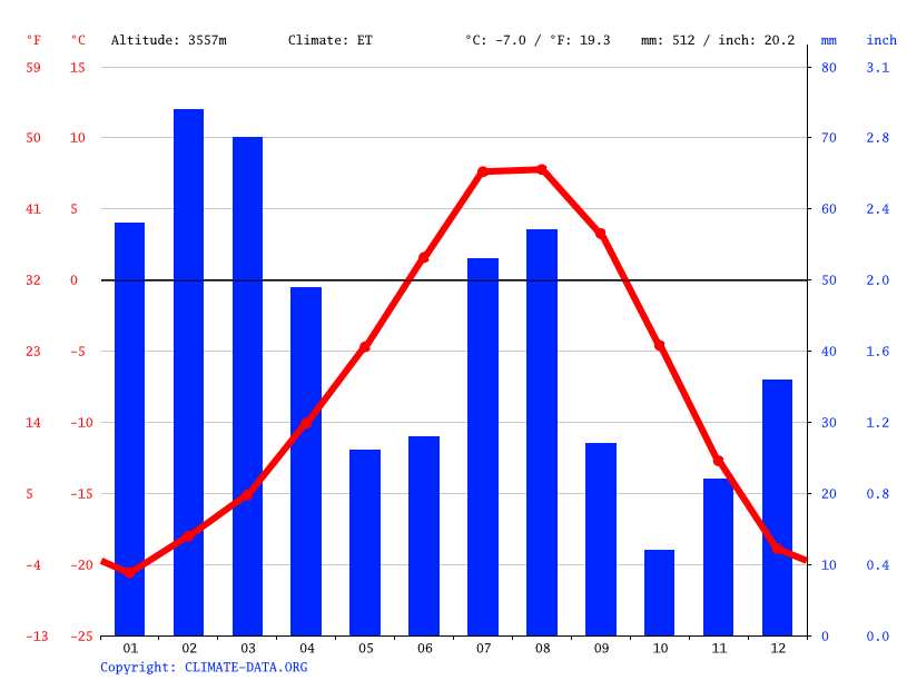 Climate graph // Weather by Month, Padum