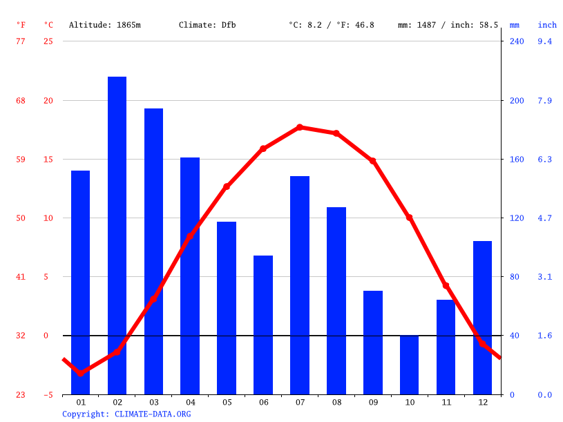 Climate graph // Weather by Month, Verinag