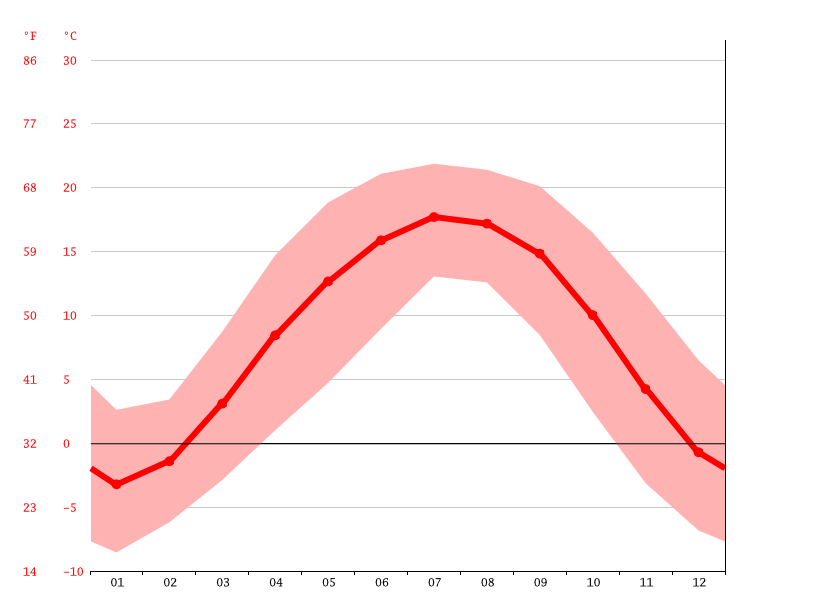 average temperature, Verinag