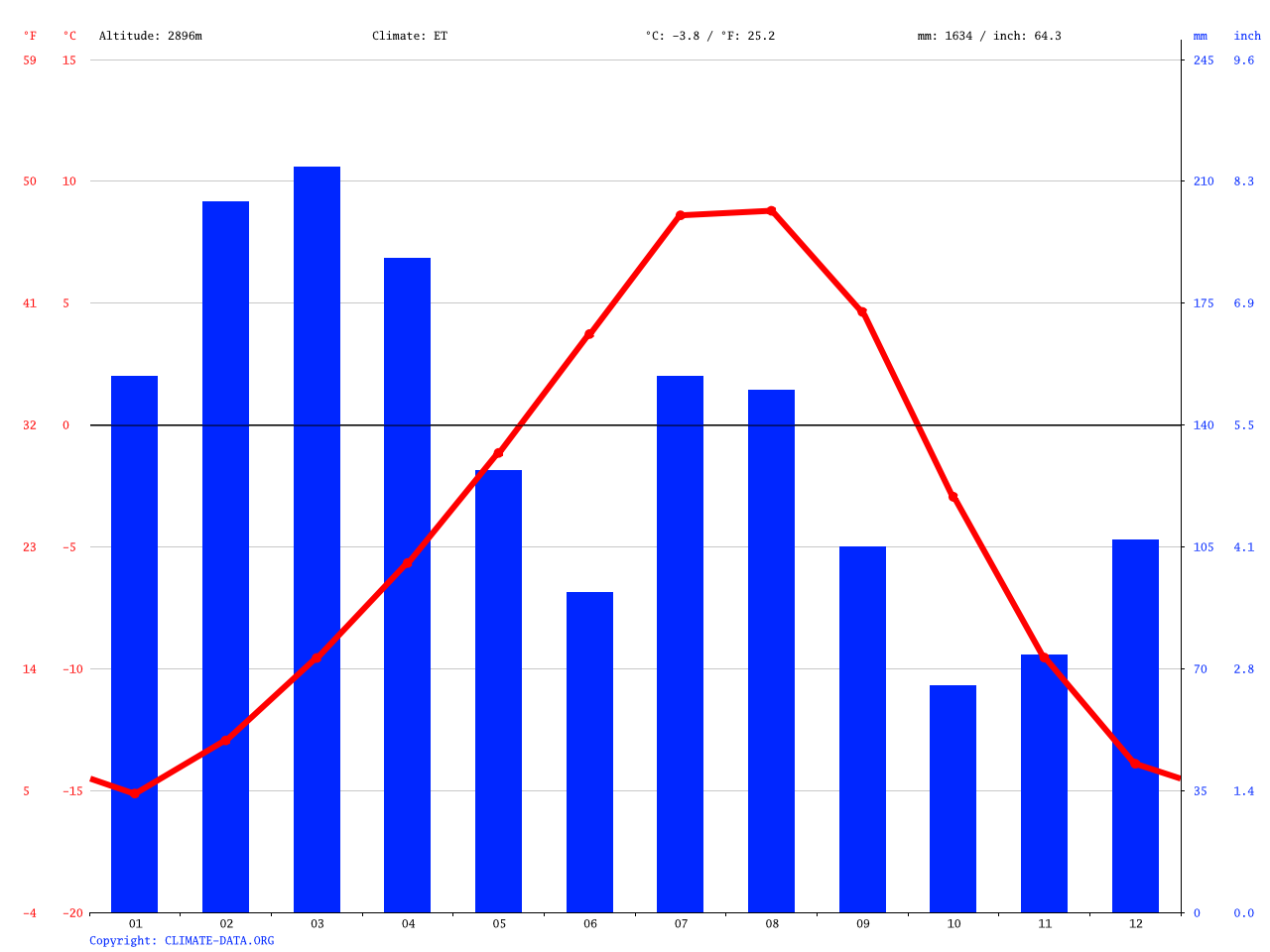 Baltal climate: Average Temperature, weather by month, Baltal