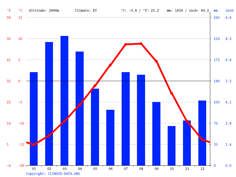 Climate graph // Weather by Month, Baltal