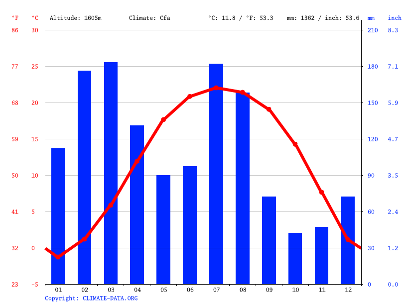 Climate graph // Weather by Month, Handwara