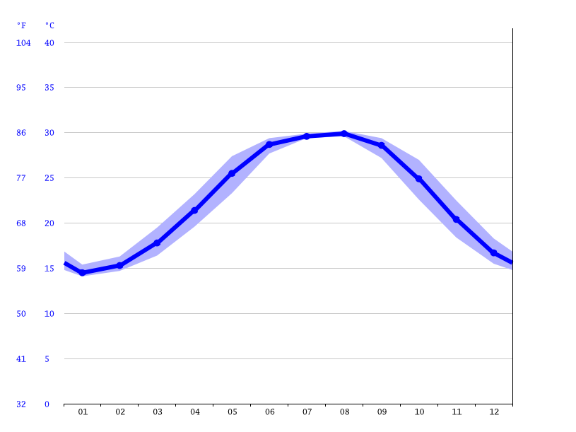 Ocean Springs Climate Average Temperature Weather By Month