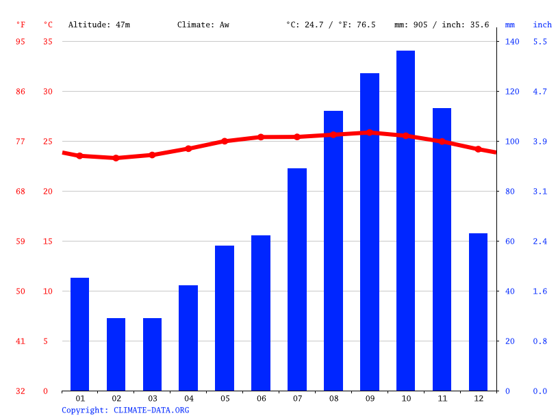 Climate graph // Weather by Month, St. Joseph