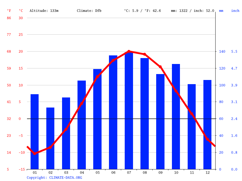 Climate graph, Victoriaville
