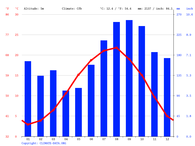Climate graph // Weather by Month, Batumi