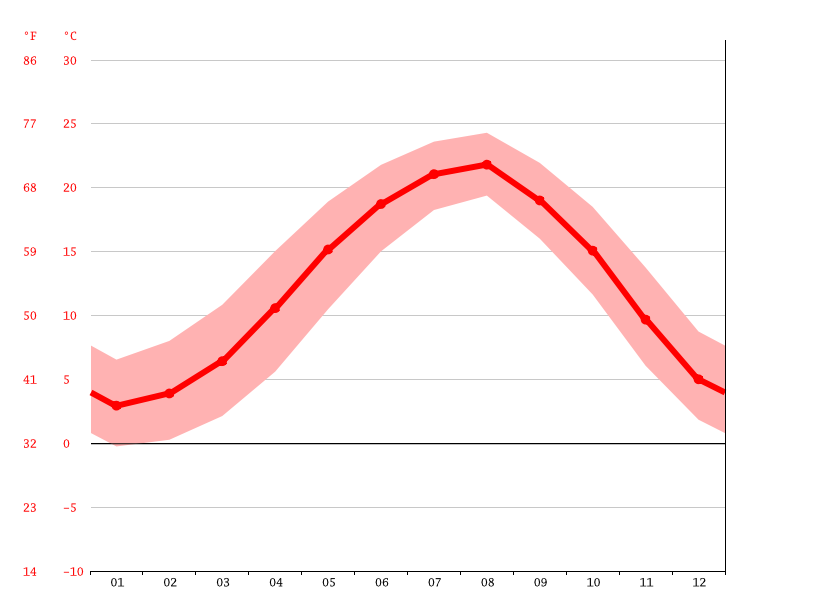 Temperature graph, Batumi