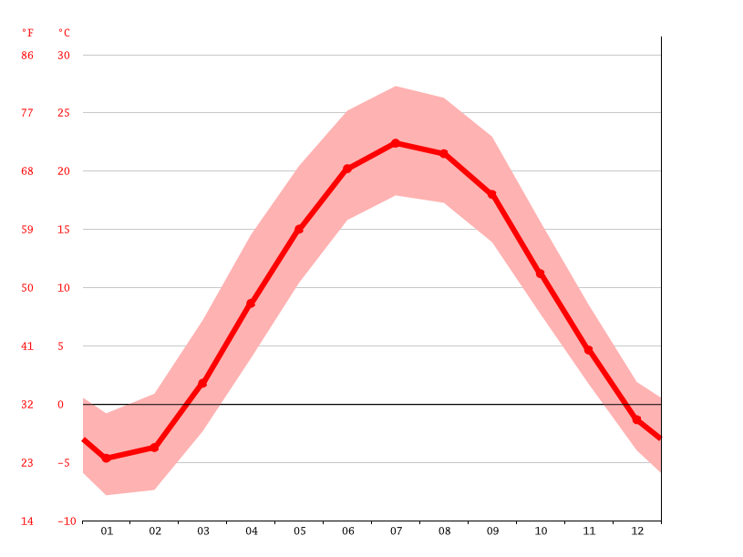 Temperature graph, Portage