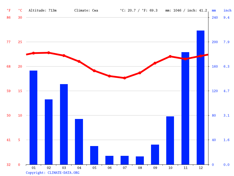 Climate graph // Weather by Month, Sabinópolis