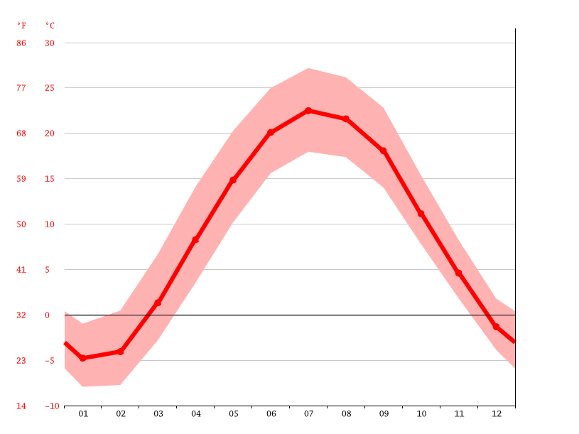 Temperature graph, Kentwood